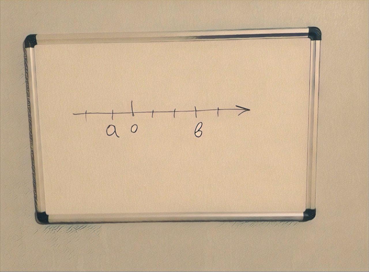 координатная прямая